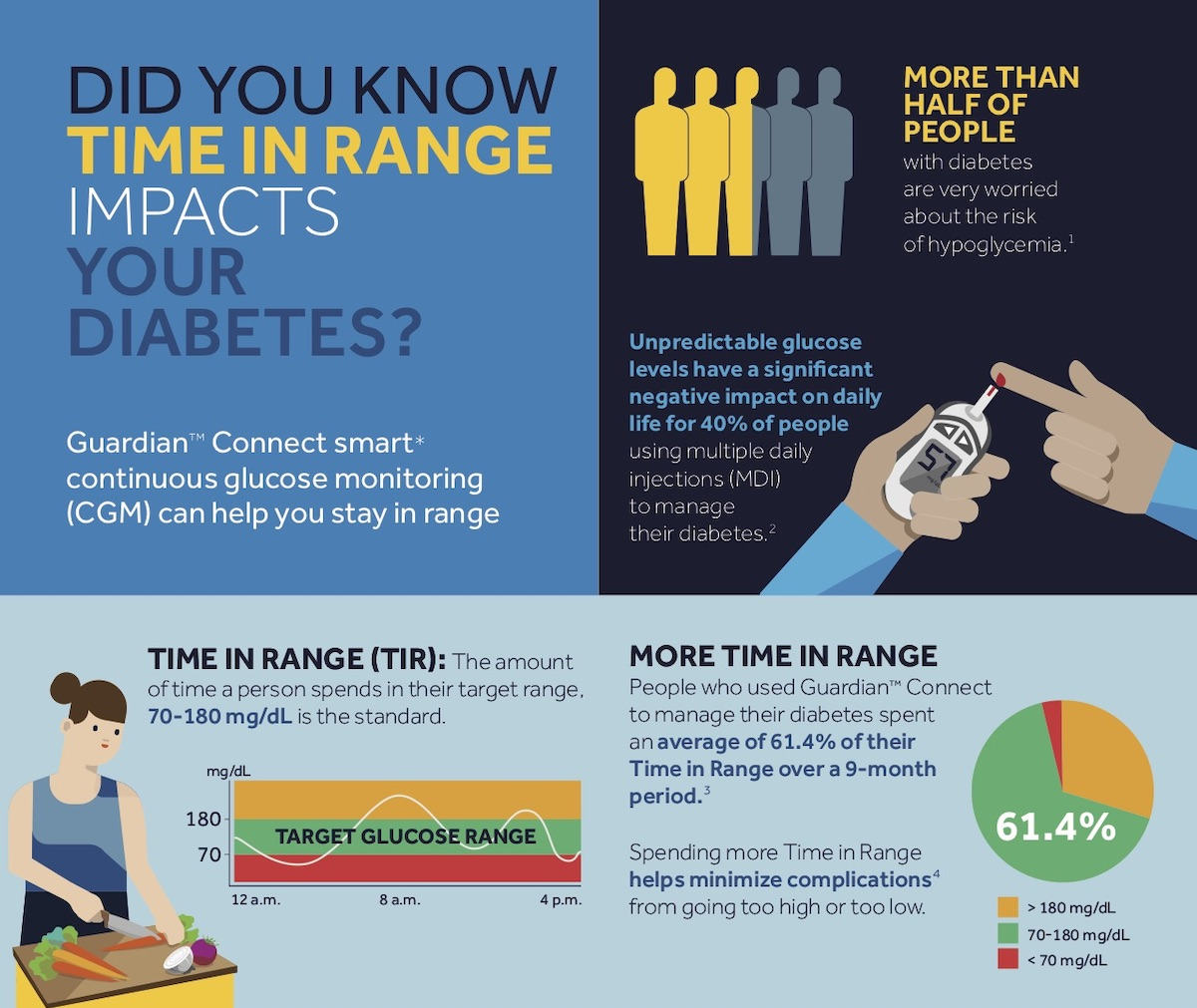 Medtronic Guardian Connect CGM and Diabetes Time in Range