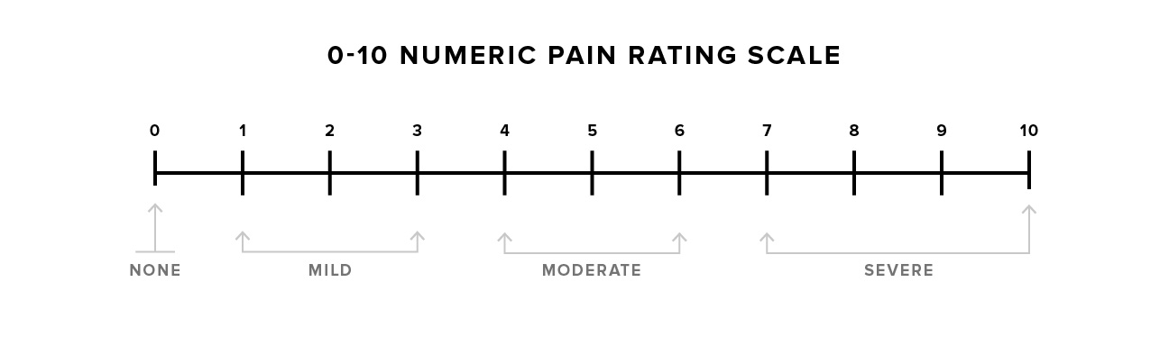 Pain Scale: What It Is and How to Use It
