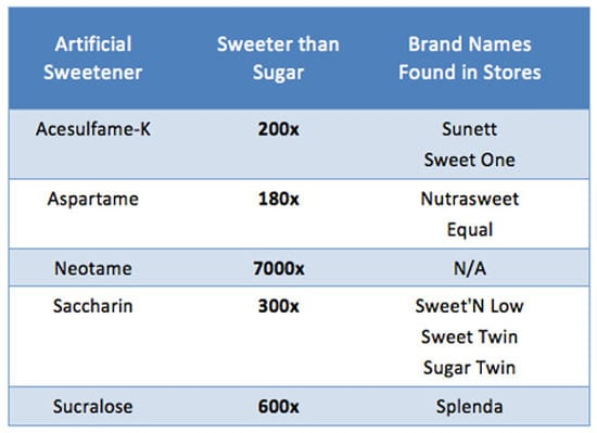 List of Artificial Sweeteners