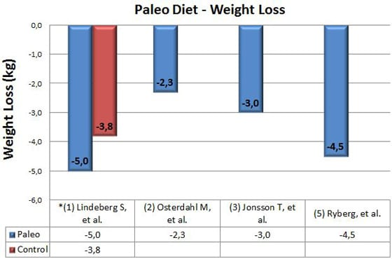 paleo diet blood pressure