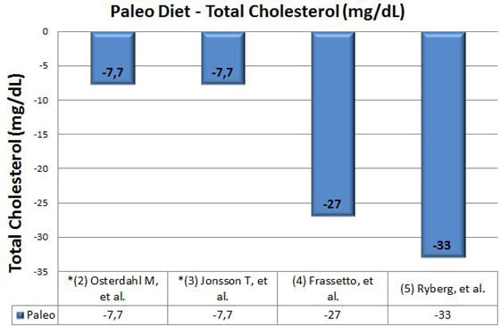 paleo diet effects on cholesterol