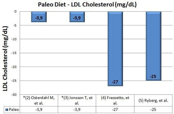 paleo diet clinical trials and studies