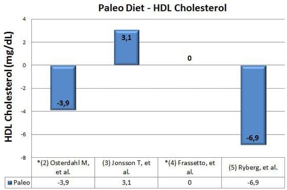 is paleo diet effective