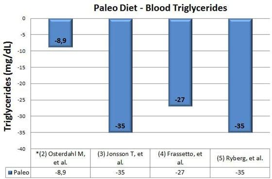 paleo diet blood sugar