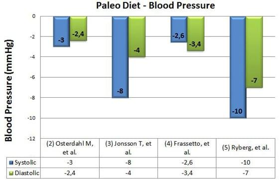 paleo diet when at risk for high cholestoral
