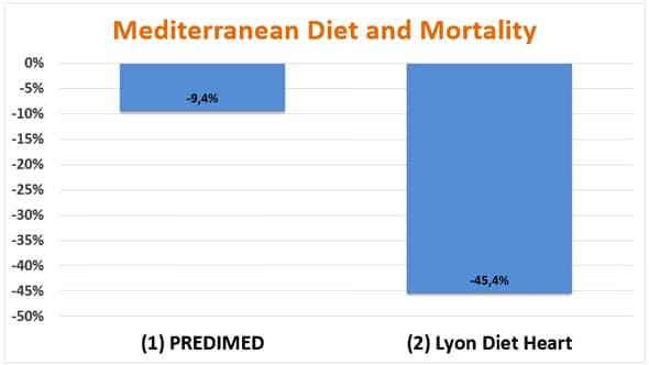 mediterranean diet graphic data