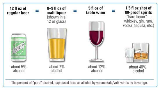 Alcohol and Health: The Good, the Bad, and the Ugly