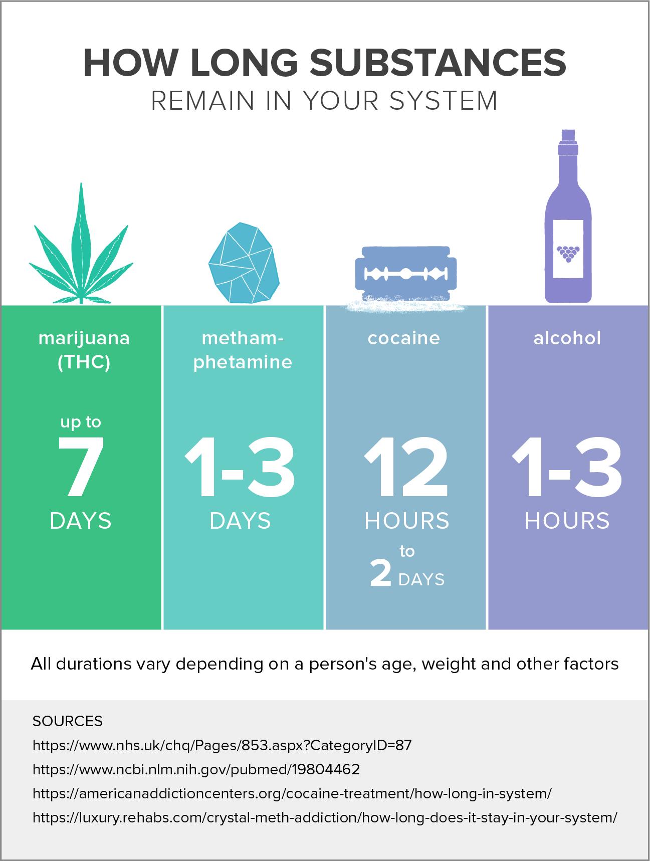 Какое время показывает тест на марихуану как вырастить коноплю 4