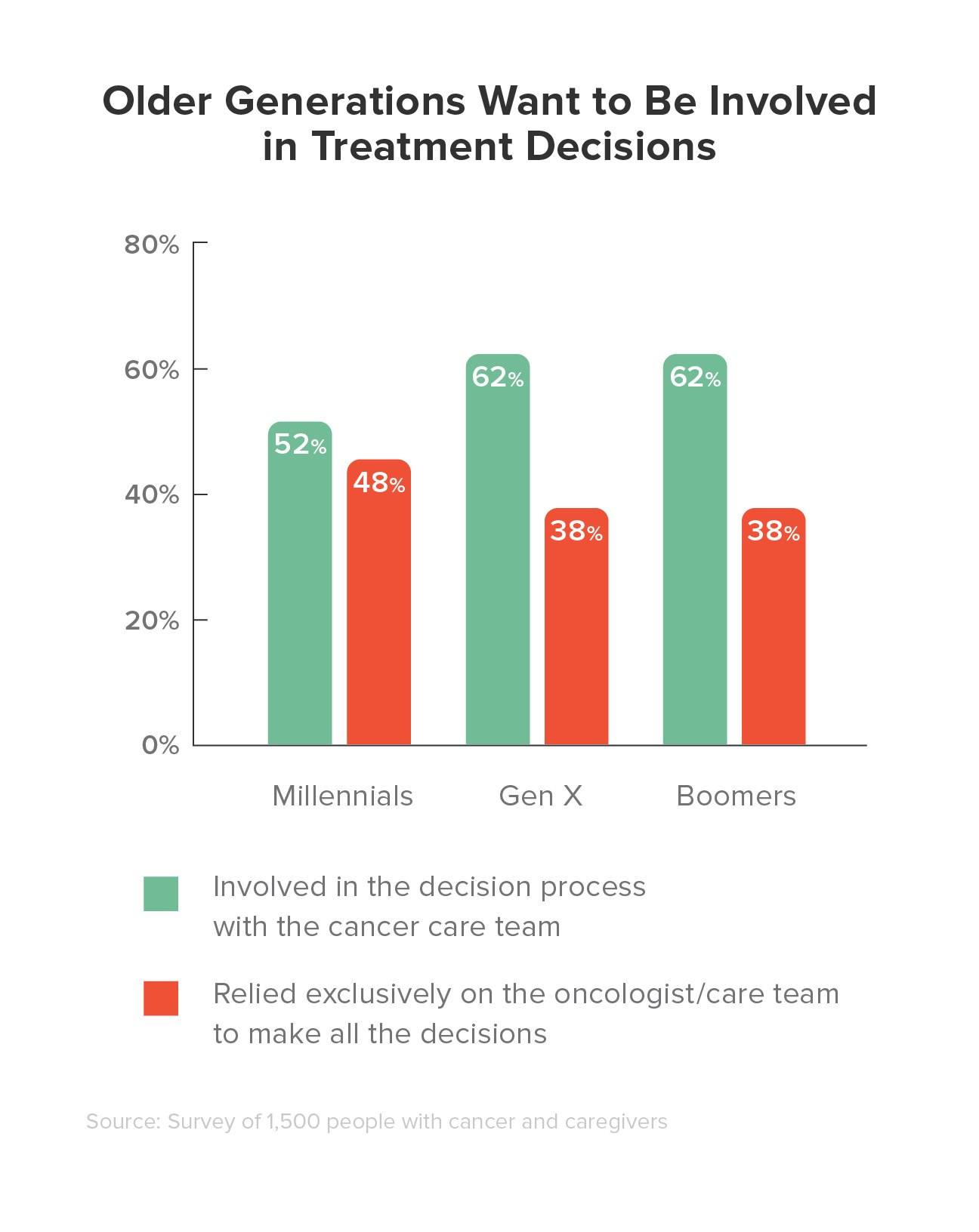 State of Cancer: 2017 Report and Survey