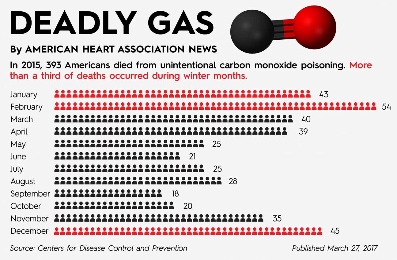 Graphic about co related deaths in the US. Carbon monoxide detector requirements can prevent this.