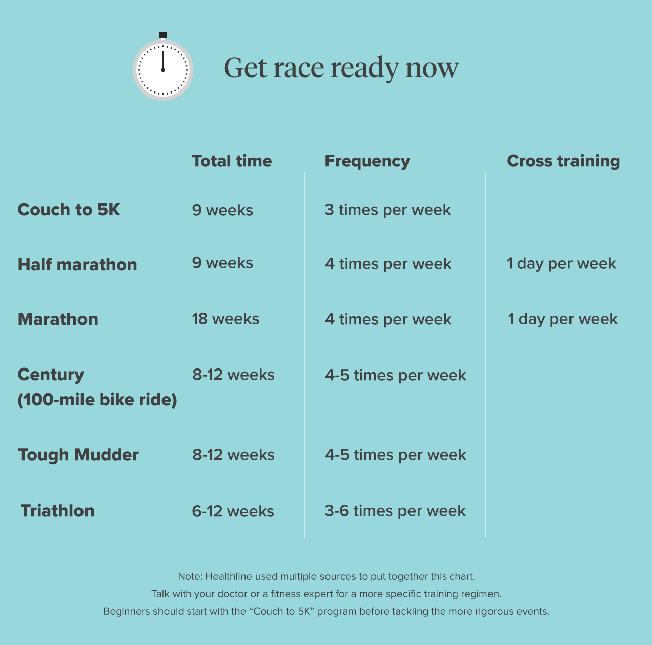 Fitness How Long To Get In Shape