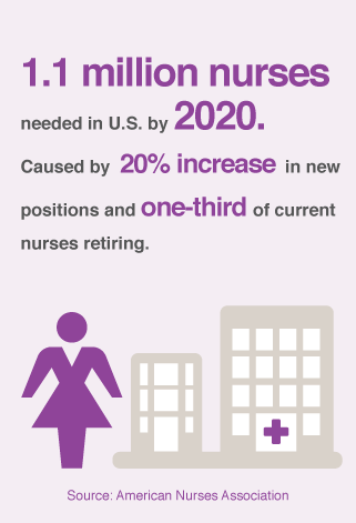 e67099a77a The Nursing Shortage: Where Are We Going to Find 1 Million New Nurses in  the Next Five Years?