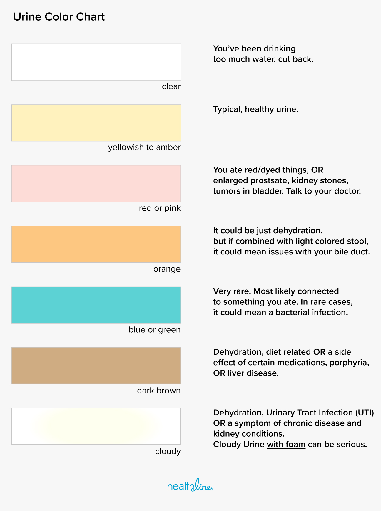 urine color chart what\u0027s normal and when to see a doctor Gonorrhea Diagram