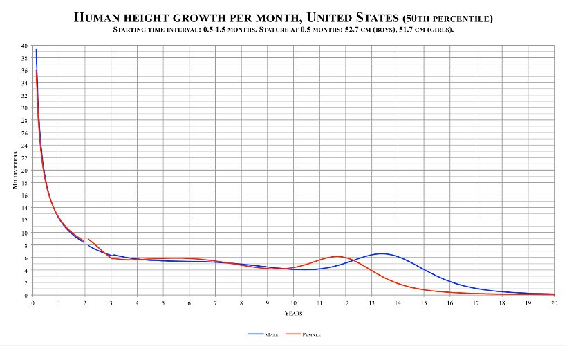 Is It Possible to Increase Your Height After 18?