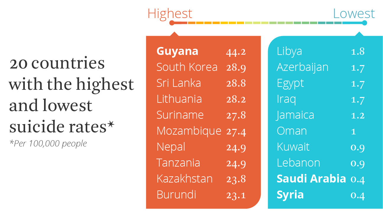 highest and lowest suicide rates