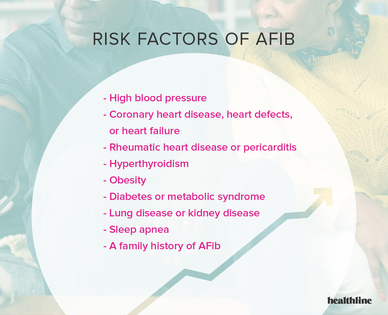 Facts and Statistics About Atrial Fibrillation