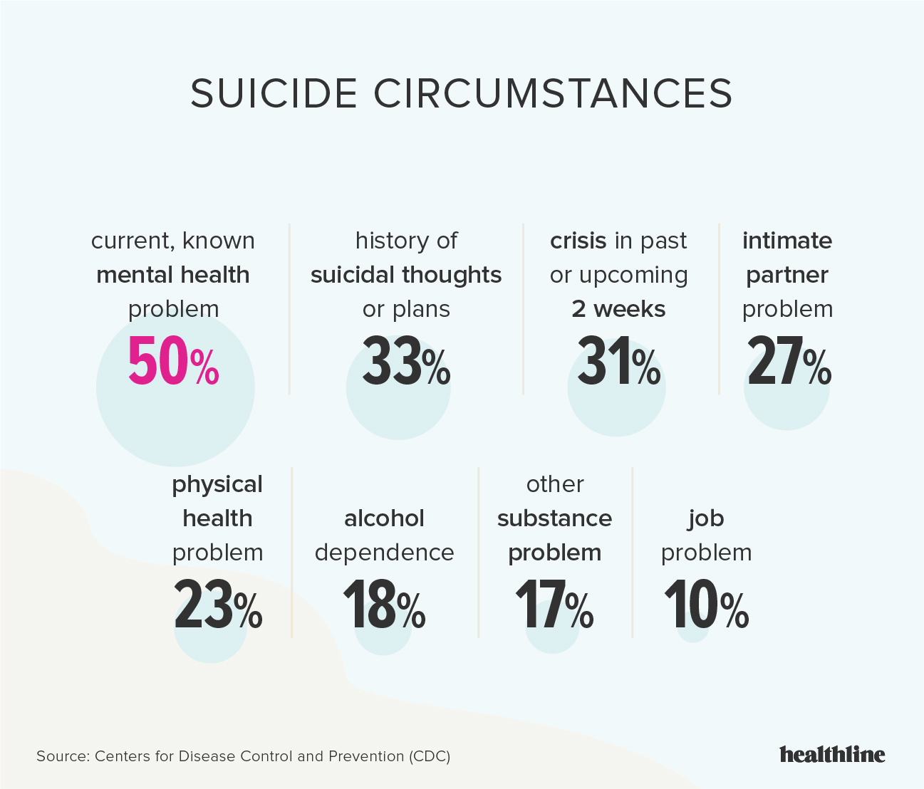 Suicide: Suicidal Signs, Behavior, Risk Factors, How to Talk & More