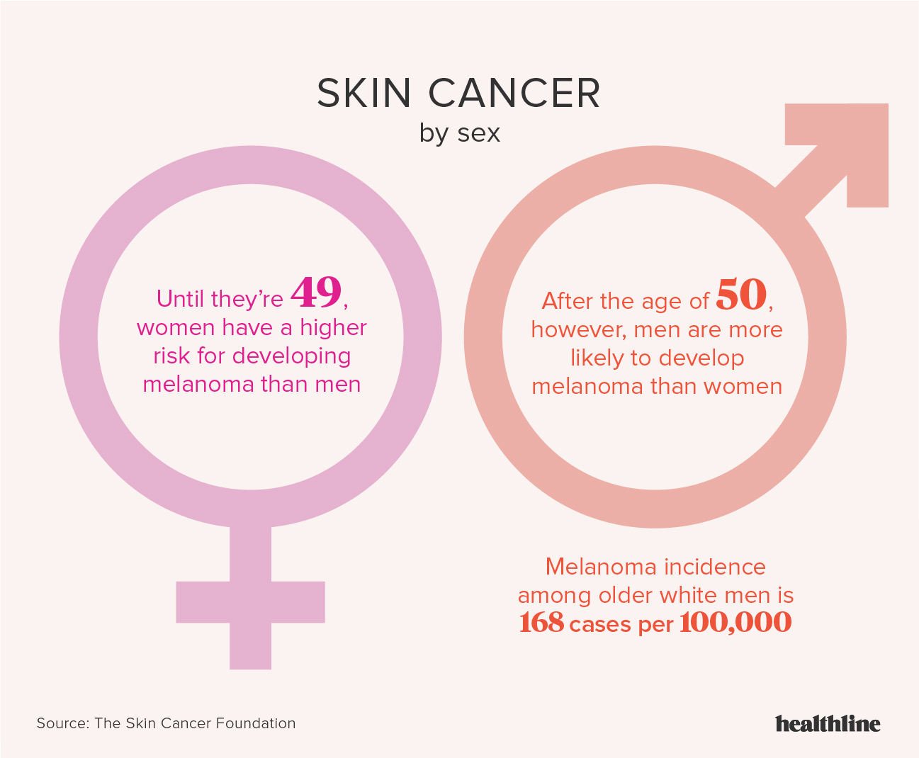 Skin Cancer: Facts, Statistics, and You