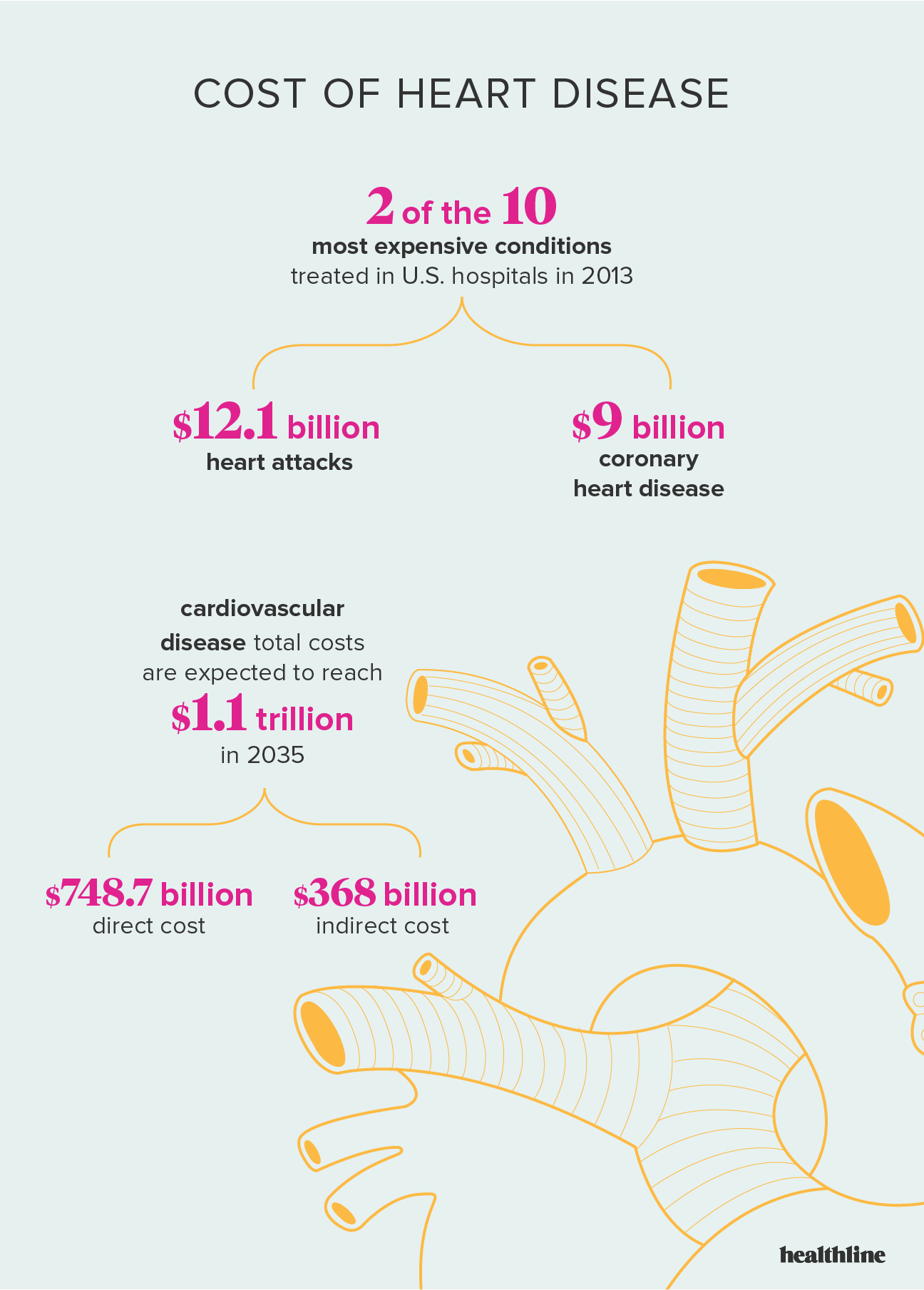 Heart Disease: Facts, Statistics, and You