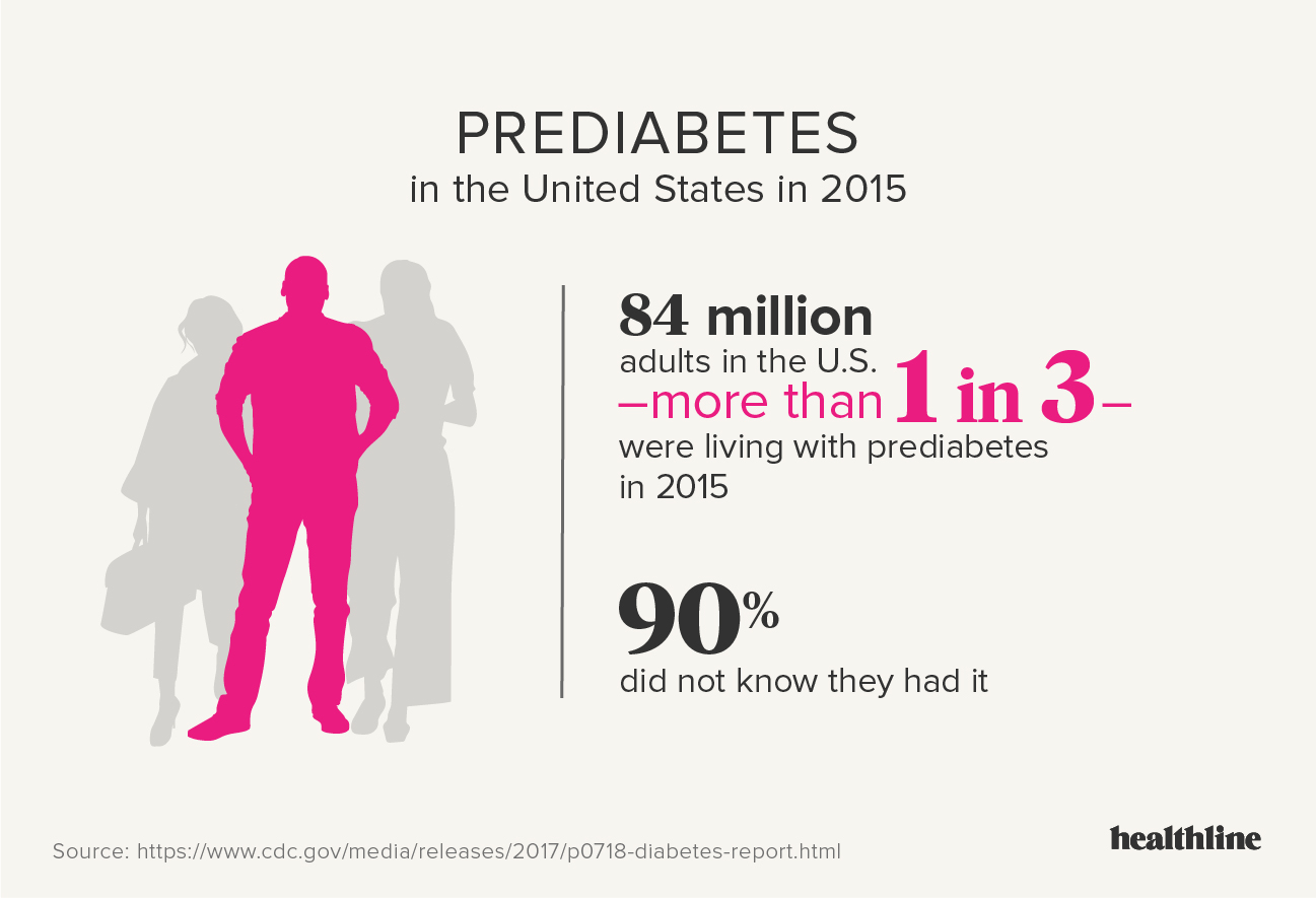 Diabetes Facts Statistics And You