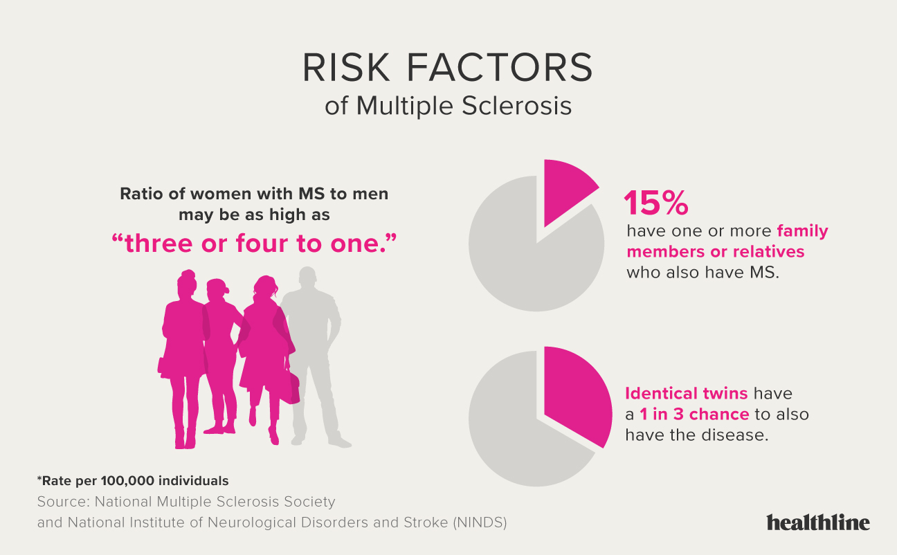 Multiple Sclerosis: Facts, Statistics, and You