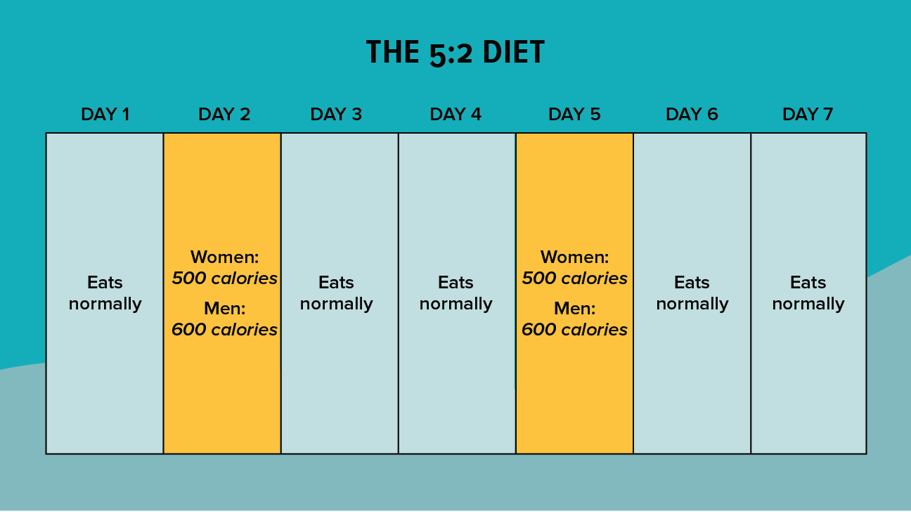 5:2 Diet for Intermittent Fasting
