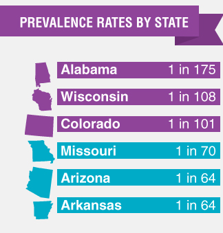 prevalence by state