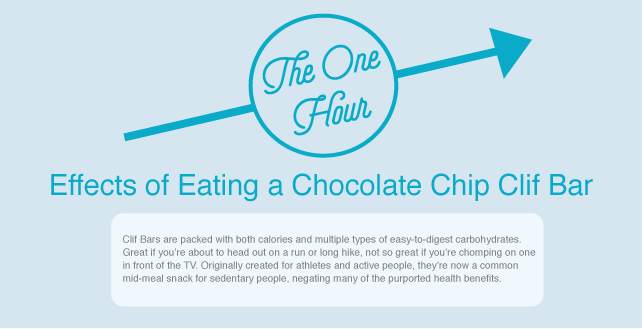 The 1-Hour Effects of Eating a Chocolate Chip Clif Bar