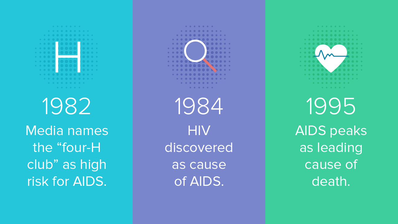 The History of HIV