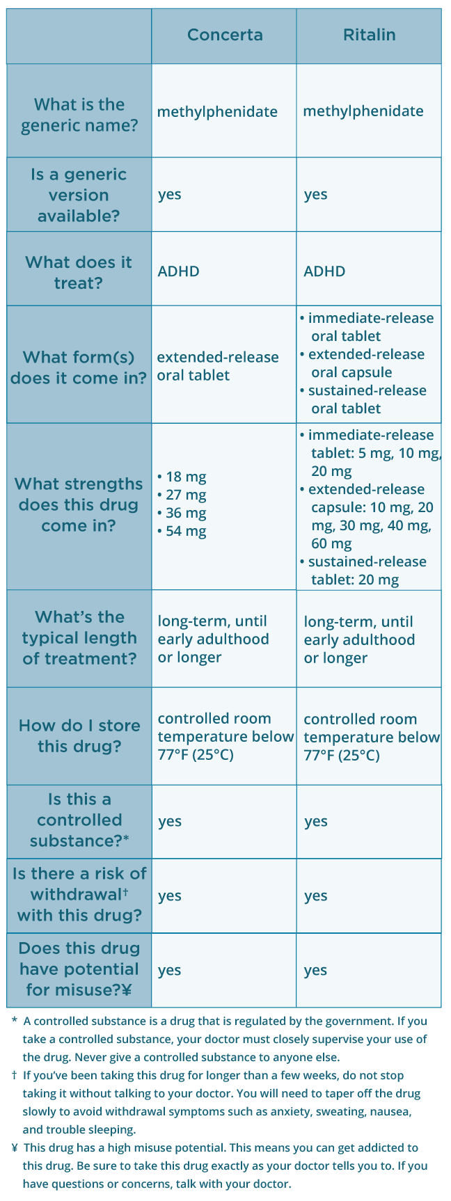 Concerta vs  Ritalin: Dosage Differences and More