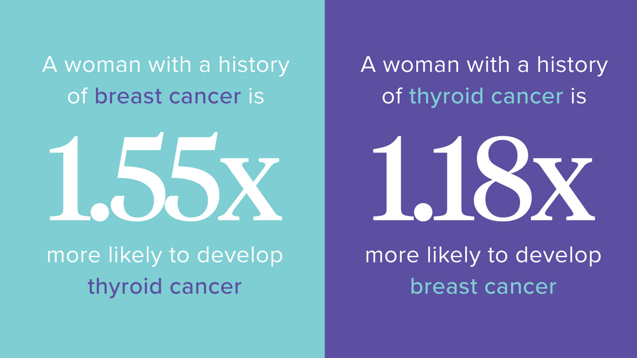 Thyroid And Breast Cancer Is There A Connection