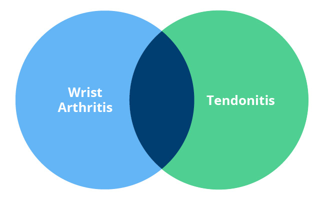 tendinite diagramme de Venn