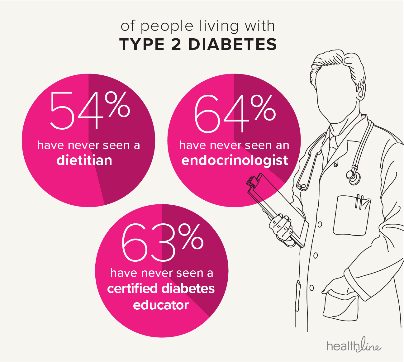 The State of Type 2 Diabetes: When Health Becomes a Full-Time Job